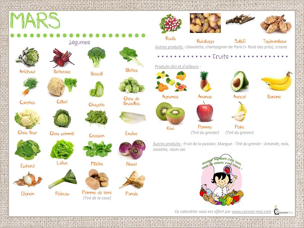 fruits legumes de mars les bons plans de votre coach nutritionnel. Black Bedroom Furniture Sets. Home Design Ideas